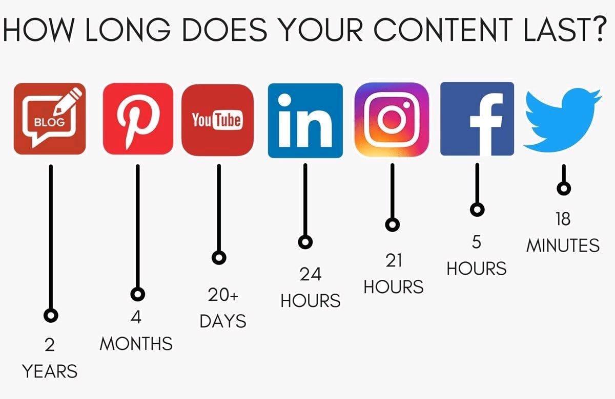 Kako povečati obisk spletne strani