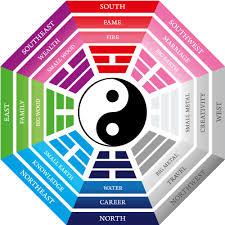 Kako uporabljamo feng shui v vsakdanjem življenju?