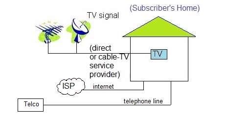 Primerjava IP in kabelske televizije